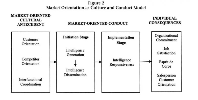 appraise the key traditional theoretical approaches Consumer behaviour theory: approaches and models  12 theoretical approaches to the study of consumer  four key strengths of cognitivism as a means of.