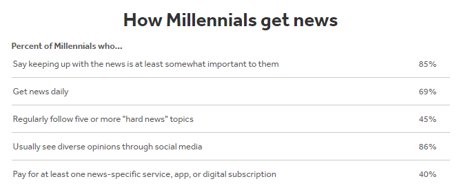 How millennials consume news and media