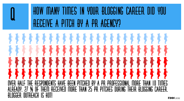 number of pr pitches blogger