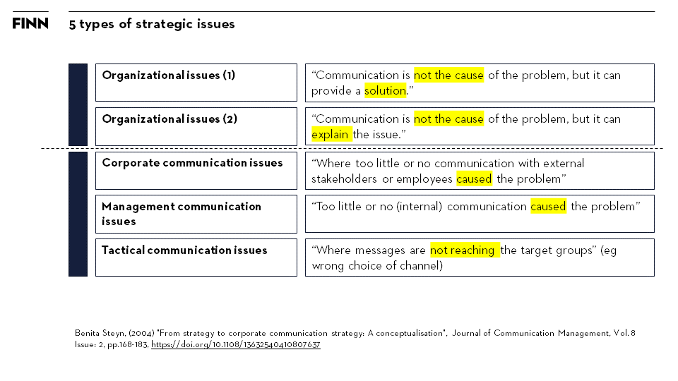 How To Build A Corporate Communication Strategy A Step By Step