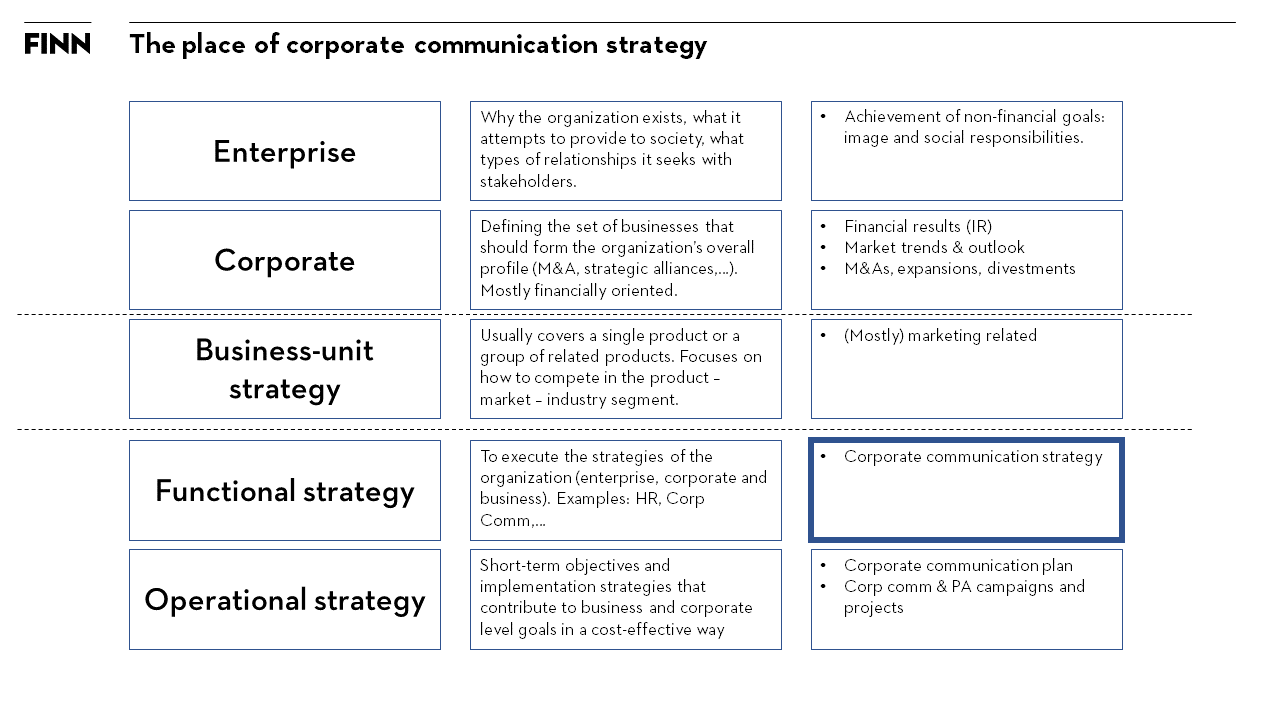 communication objectives definition